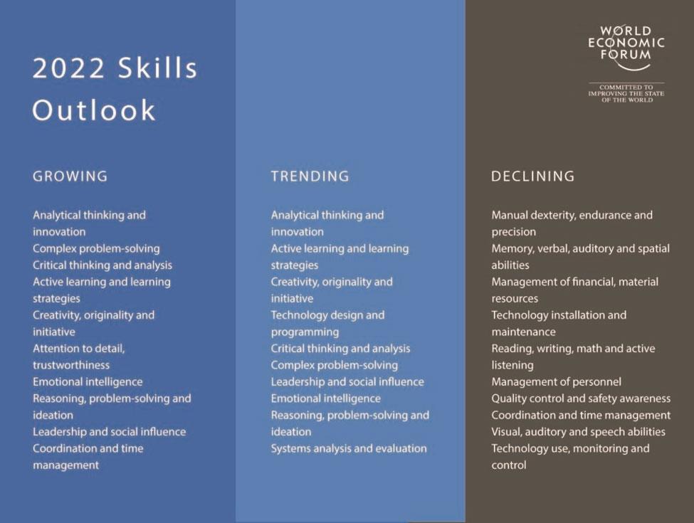 مهارت های لازم در سال ۲۰۲۵